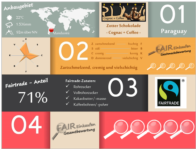Fair-Einkaufen-Bewertung-Zotter-Cognac_Coffee2