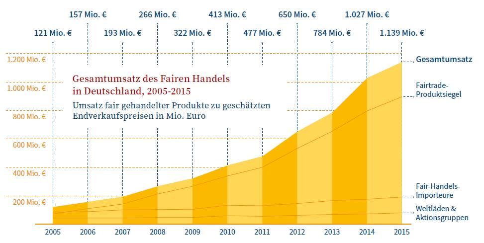 Fairtrade-Umsatz-2015