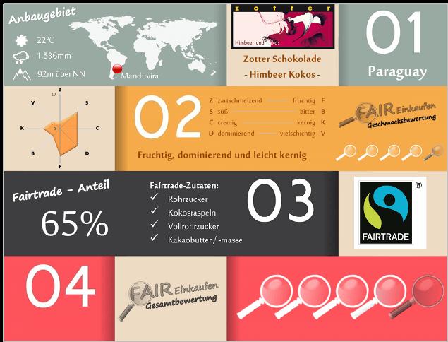 Fair-Einkaufen-Bewertung-Zotter-Himbeer_Kokos3