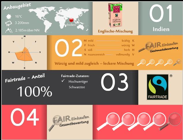 Fair-Einkaufen-Bewertung-Cha-Do-Englische-Mischung