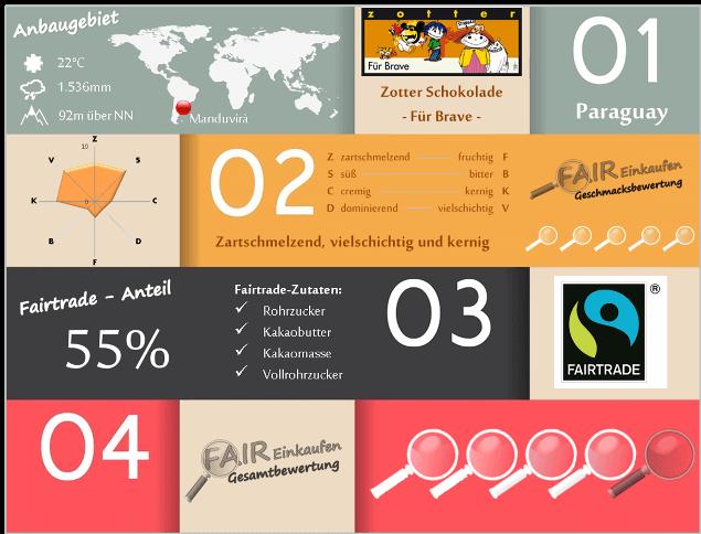 Fair-Einkaufen-Bewertung-Zotter-Fuer-Brave2